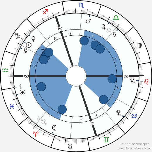 Jean-Pierre Rampal wikipedia, horoscope, astrology, instagram
