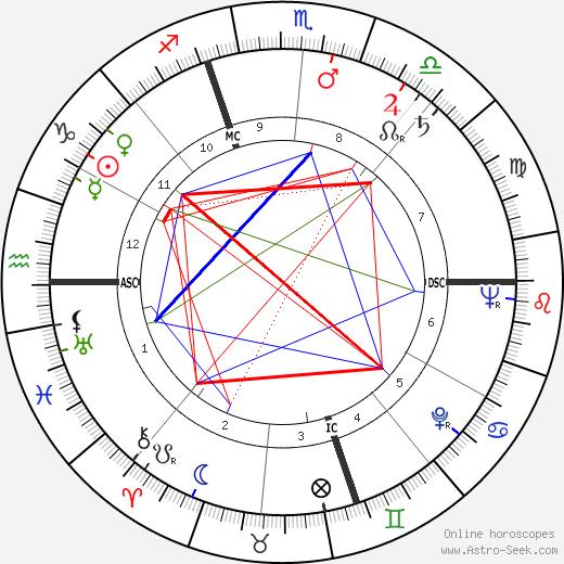 Жан Пьер Рампаль Jean-Pierre Rampal день рождения гороскоп, Jean-Pierre Rampal Натальная карта онлайн