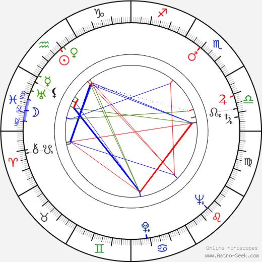 Джоан Дрю Joanne Dru день рождения гороскоп, Joanne Dru Натальная карта онлайн