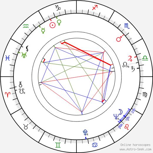 Július Pántik день рождения гороскоп, Július Pántik Натальная карта онлайн