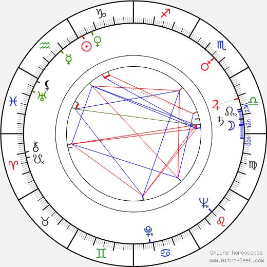 Karel Bezděk astro natal birth chart, Karel Bezděk horoscope, astrology