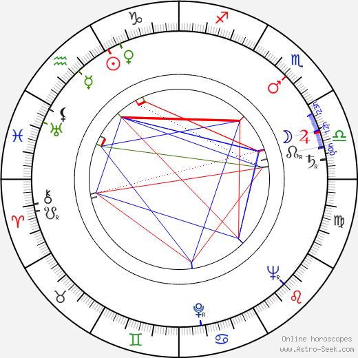 Ken Hughes день рождения гороскоп, Ken Hughes Натальная карта онлайн