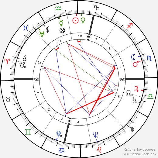 Lee M. Paschall день рождения гороскоп, Lee M. Paschall Натальная карта онлайн