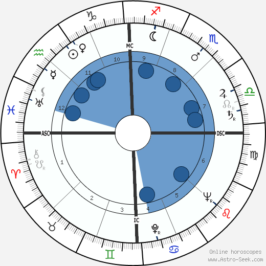 Leon Golub wikipedia, horoscope, astrology, instagram
