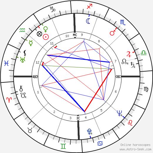 Леон Голуб Leon Golub день рождения гороскоп, Leon Golub Натальная карта онлайн
