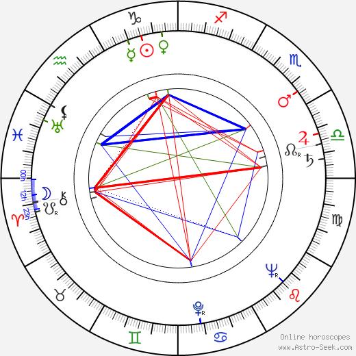 Lorraine Miller день рождения гороскоп, Lorraine Miller Натальная карта онлайн