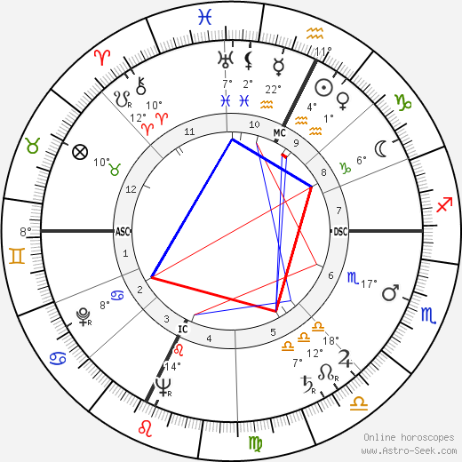 Luciano Virgili birth chart, biography, wikipedia 2020, 2021