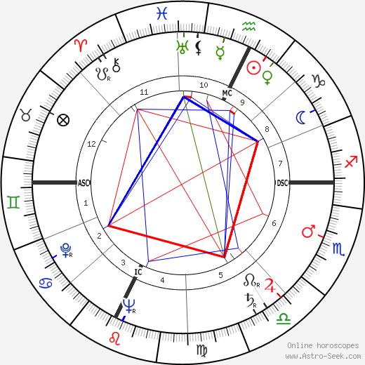 Luciano Virgili birth chart, Luciano Virgili astro natal horoscope, astrology