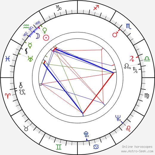 Madeleine Rousset tema natale, oroscopo, Madeleine Rousset oroscopi gratuiti, astrologia