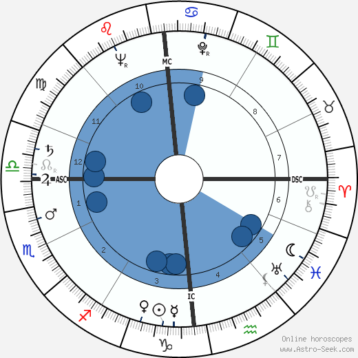 Marceau Somerlinck wikipedia, horoscope, astrology, instagram