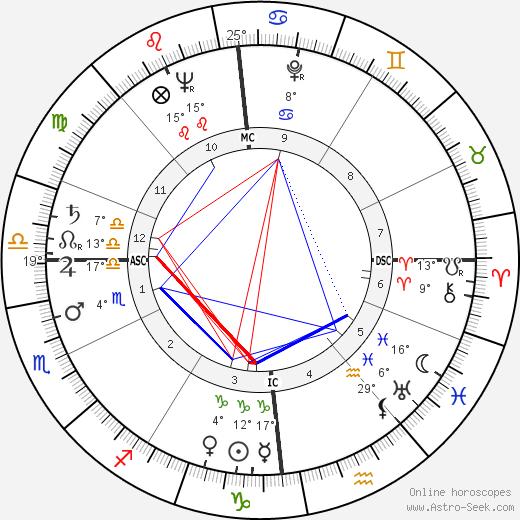 Marceau Somerlinck birth chart, biography, wikipedia 2019, 2020