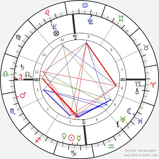 Marceau Somerlinck birth chart, Marceau Somerlinck astro natal horoscope, astrology