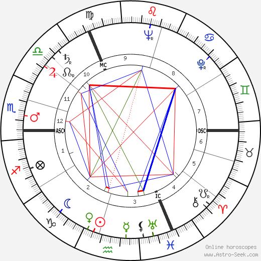 Michael Bentine tema natale, oroscopo, Michael Bentine oroscopi gratuiti, astrologia