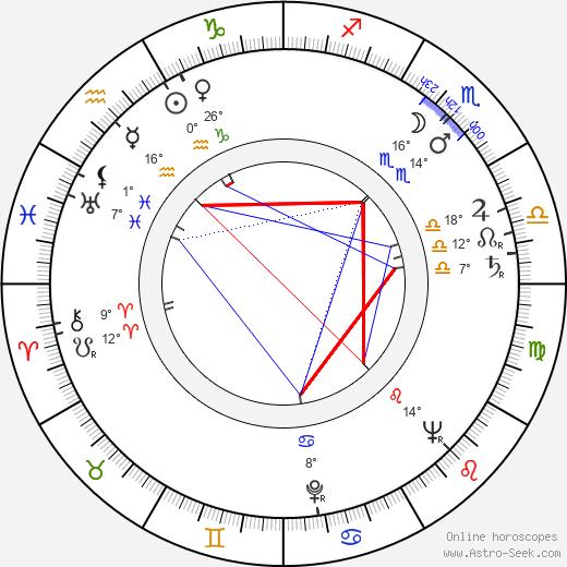 Paul Scofield birth chart, biography, wikipedia 2020, 2021