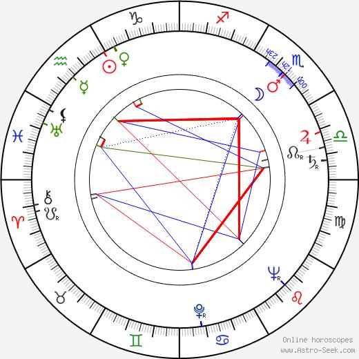 Paul Scofield birth chart, Paul Scofield astro natal horoscope, astrology