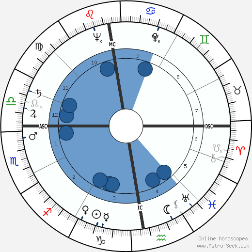 Richard Carr-Gomm wikipedia, horoscope, astrology, instagram