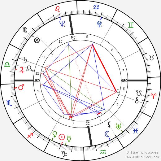 Richard Carr-Gomm день рождения гороскоп, Richard Carr-Gomm Натальная карта онлайн
