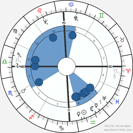 Robert Holley wikipedia, horoscope, astrology, instagram