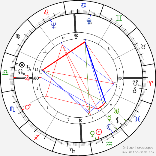 Robert Holley tema natale, oroscopo, Robert Holley oroscopi gratuiti, astrologia