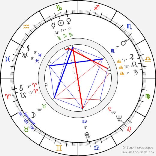 Stanislaw Gronkowski birth chart, biography, wikipedia 2020, 2021
