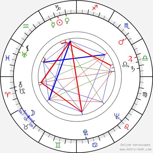 Stanislaw Gronkowski birth chart, Stanislaw Gronkowski astro natal horoscope, astrology