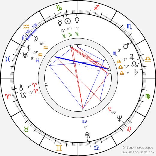 Tadeusz Somogi birth chart, biography, wikipedia 2020, 2021