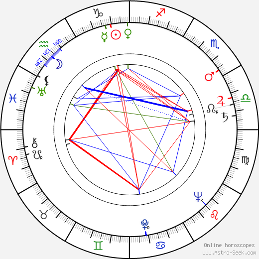 Tadeusz Somogi birth chart, Tadeusz Somogi astro natal horoscope, astrology