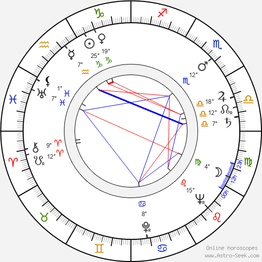 Usko Santavuori birth chart, biography, wikipedia 2019, 2020
