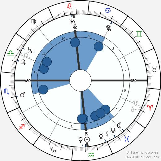William Sylvester wikipedia, horoscope, astrology, instagram