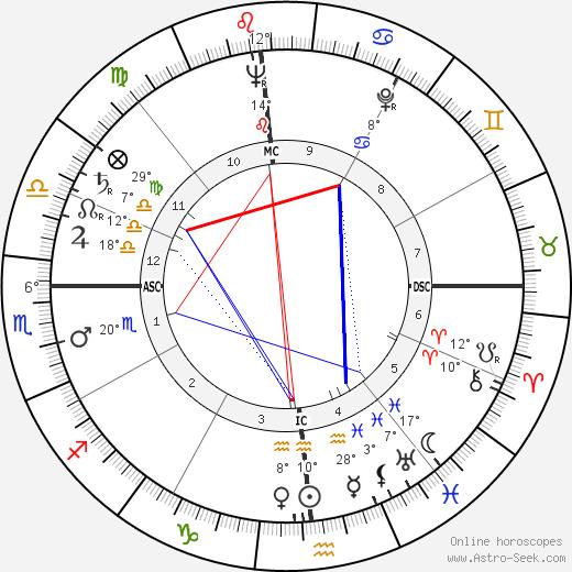 William Sylvester birth chart, biography, wikipedia 2020, 2021