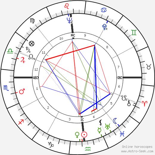 William Sylvester birth chart, William Sylvester astro natal horoscope, astrology