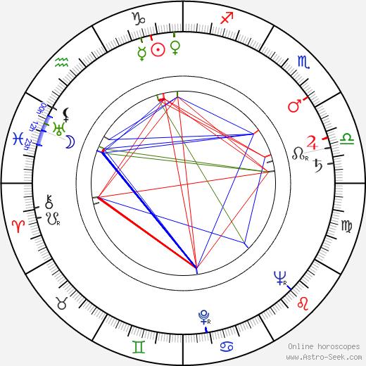 Witold Kaluski astro natal birth chart, Witold Kaluski horoscope, astrology