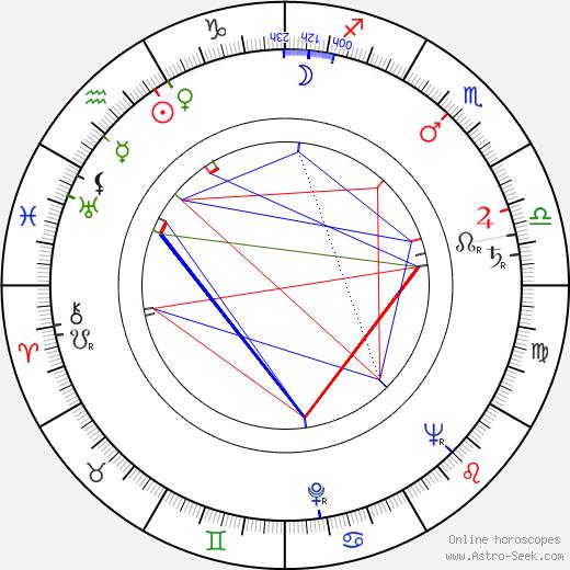 Zlatko Klátik birth chart, Zlatko Klátik astro natal horoscope, astrology
