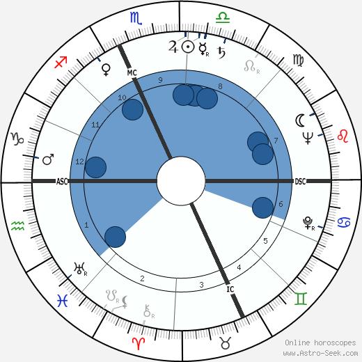Alberto Galassi wikipedia, horoscope, astrology, instagram