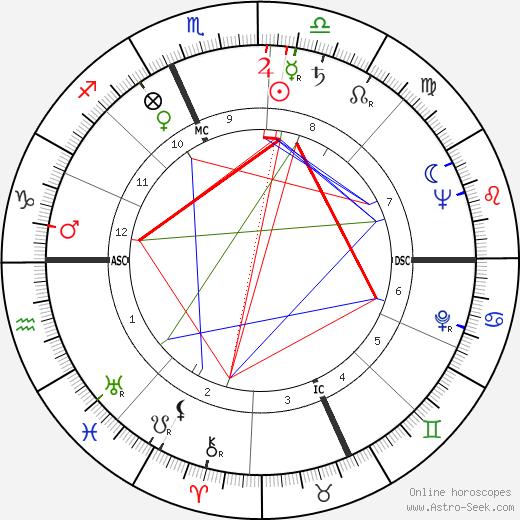 Alberto Galassi день рождения гороскоп, Alberto Galassi Натальная карта онлайн