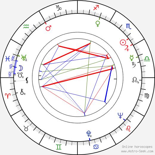 Anatoliy Papanov astro natal birth chart, Anatoliy Papanov horoscope, astrology