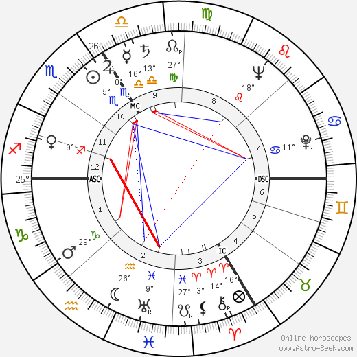 André Reybaz birth chart, biography, wikipedia 2019, 2020