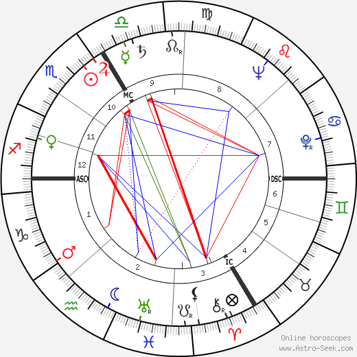 André Reybaz astro natal birth chart, André Reybaz horoscope, astrology
