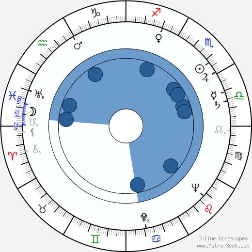 Barbara Bel Geddes wikipedia, horoscope, astrology, instagram