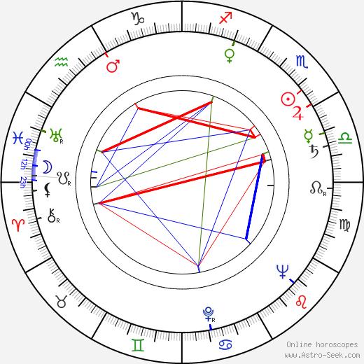 Barbara Bel Geddes astro natal birth chart, Barbara Bel Geddes horoscope, astrology