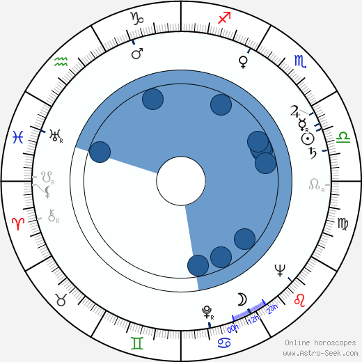 Bohdan Kosinski wikipedia, horoscope, astrology, instagram
