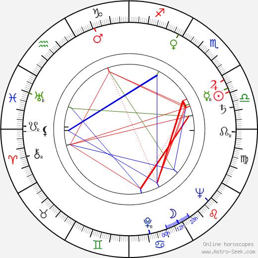 Bohdan Kosinski astro natal birth chart, Bohdan Kosinski horoscope, astrology