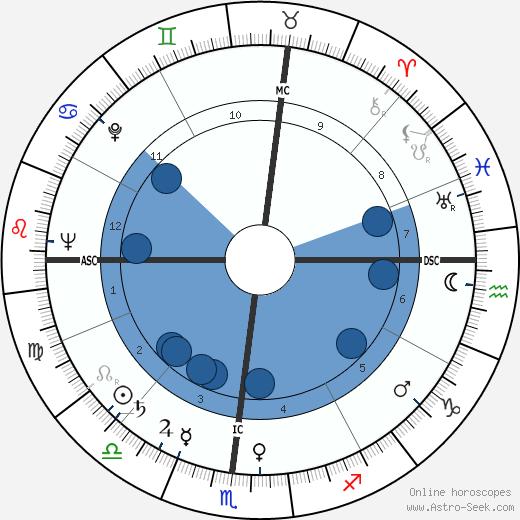 Burke Marshall wikipedia, horoscope, astrology, instagram