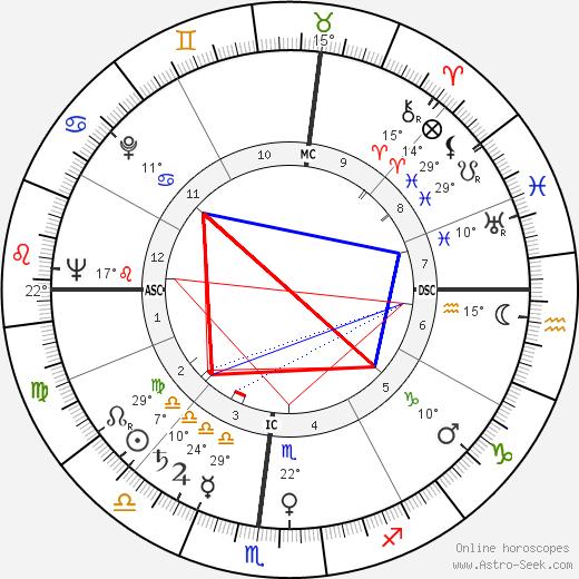 Burke Marshall birth chart, biography, wikipedia 2020, 2021