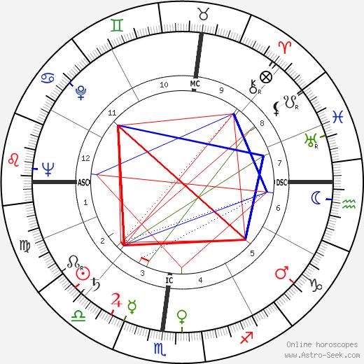 Burke Marshall birth chart, Burke Marshall astro natal horoscope, astrology