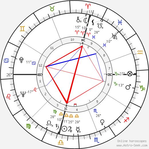 Ciccio Ingrassia birth chart, biography, wikipedia 2018, 2019