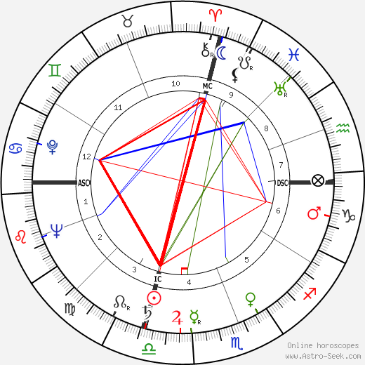 Ciccio Ingrassia astro natal birth chart, Ciccio Ingrassia horoscope, astrology
