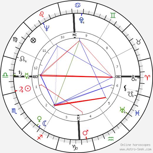 Coleen Gray astro natal birth chart, Coleen Gray horoscope, astrology