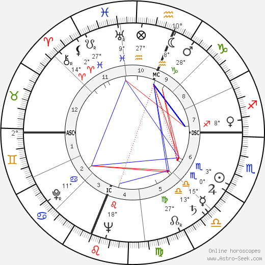 Del Rice birth chart, biography, wikipedia 2018, 2019