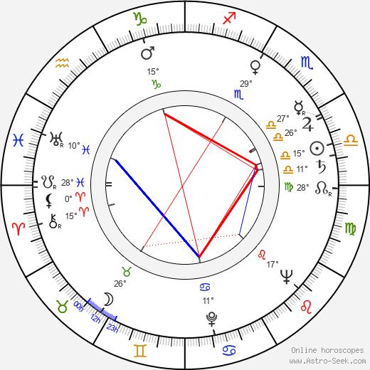 Fyvush Finkel birth chart, biography, wikipedia 2019, 2020